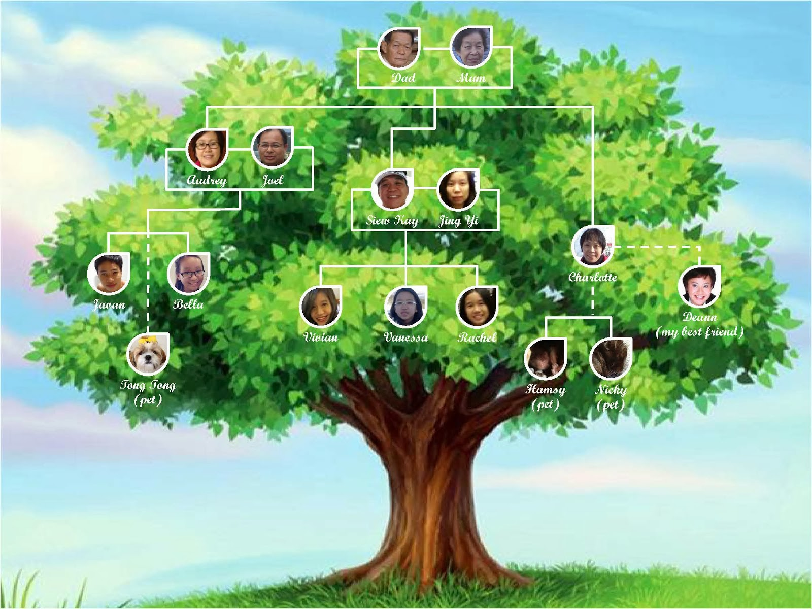 It is a graphic of Wild Picture of a Family Tree