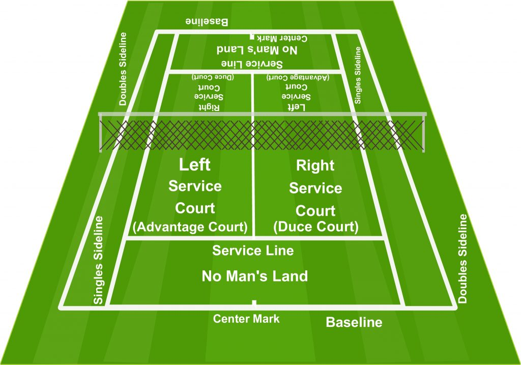 Tennis Court Diagram Clickhowto